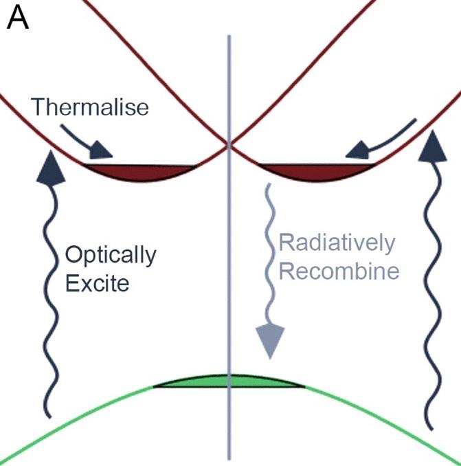 Quasiparticle Self-Consistent GW