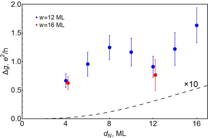 Density-functional Description of Spin Orbit Torque